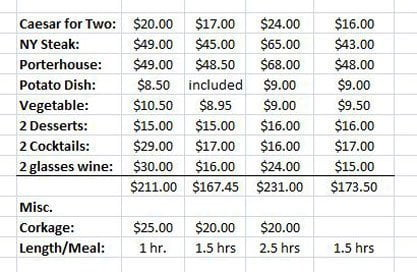 Portland steakhouse review costs